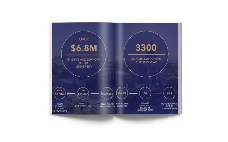 annual report spred 4
